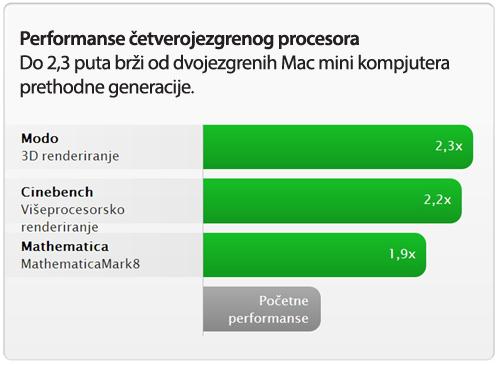 performanse mac mini
